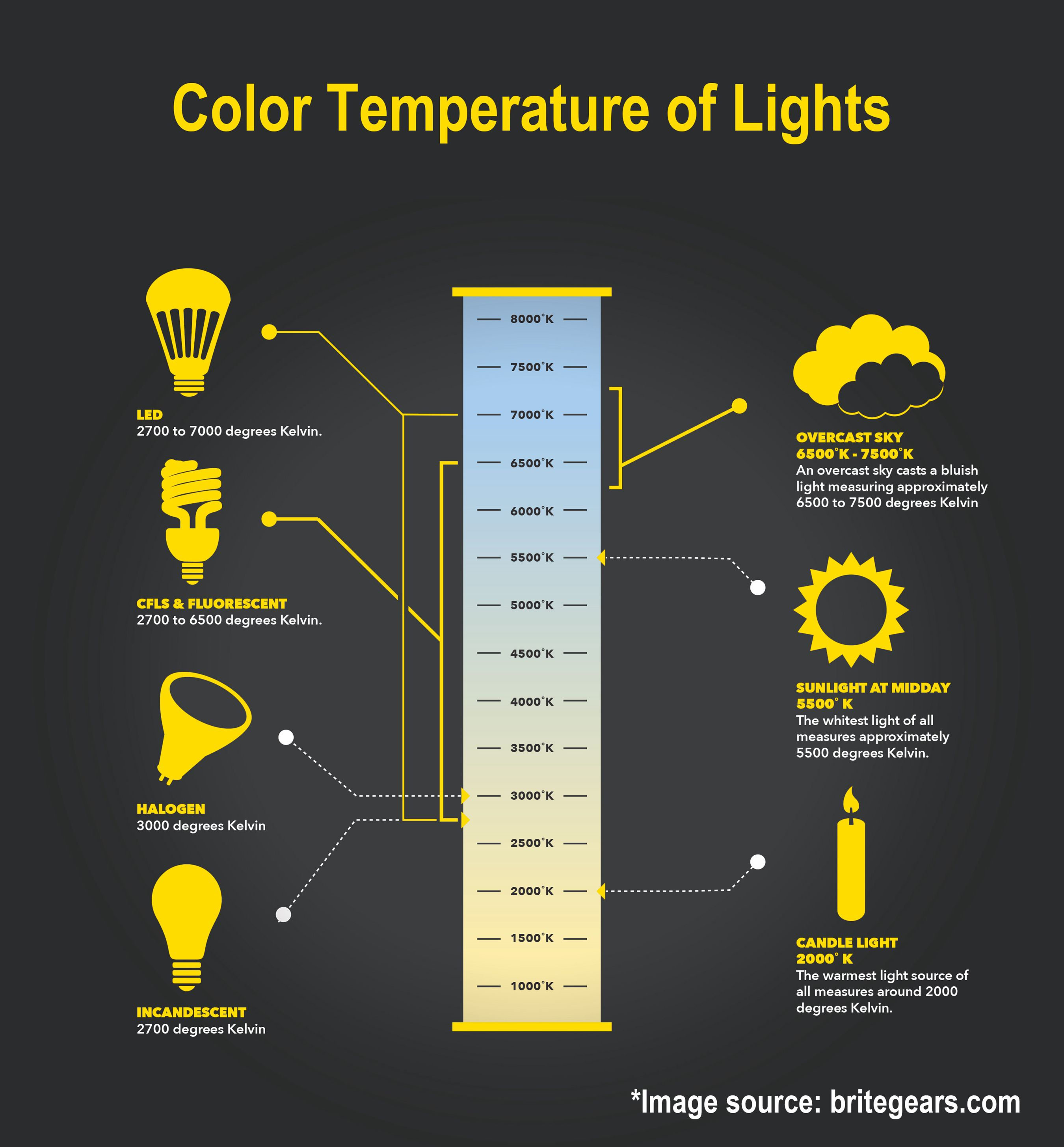 Light color temperature chart boat jeremyeaton co